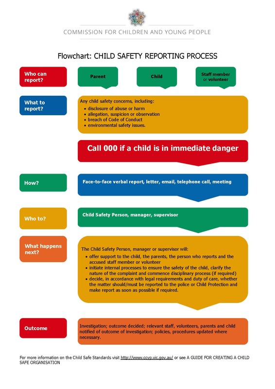 Child Safe Guidelines